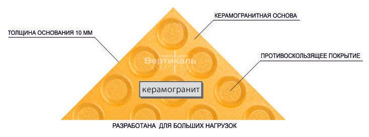 Преимущества тактильной керамогранитной плитки