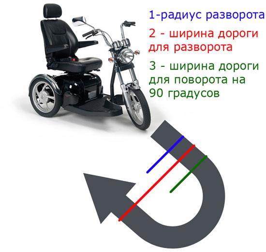 Что такое радиус разворота скутера